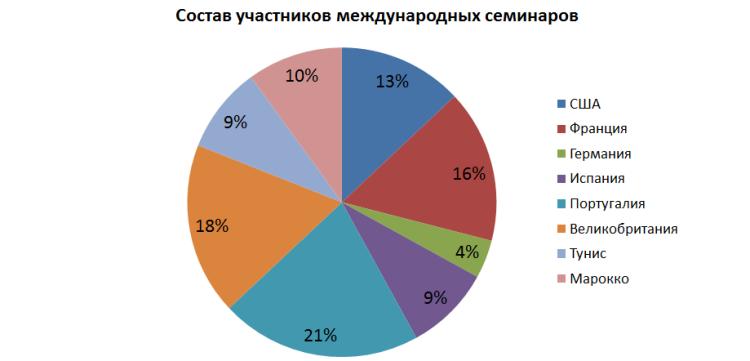 Числовой тест - круговая диаграмма