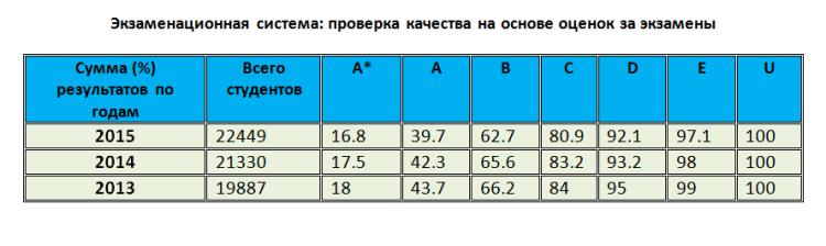Числовой тест 1